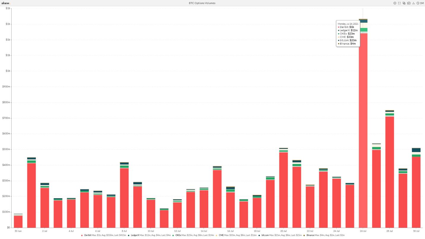 Bitcoin liquidation volumes reflects crypto trading emotions