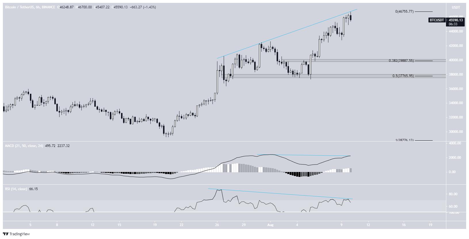 BTC bearish divergence