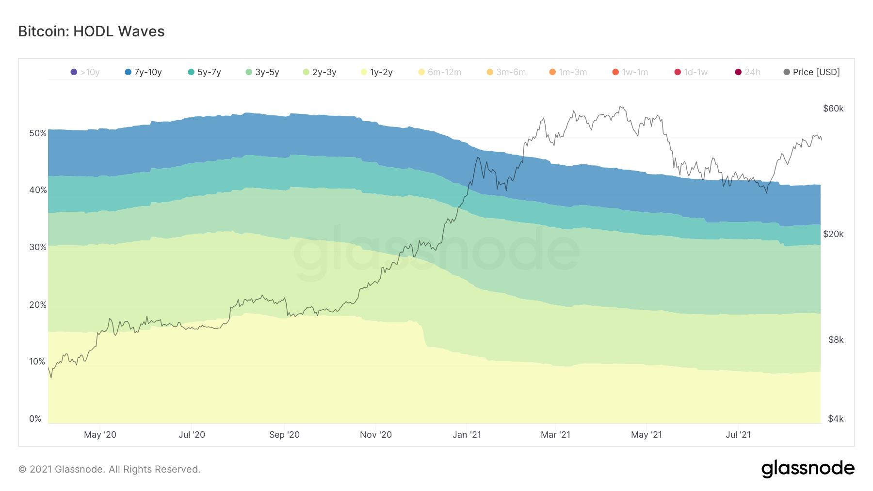 long-term BTC HODL wave