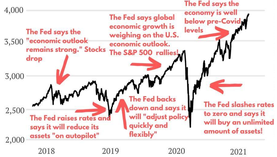 How the stock market responds to the Fed's words.