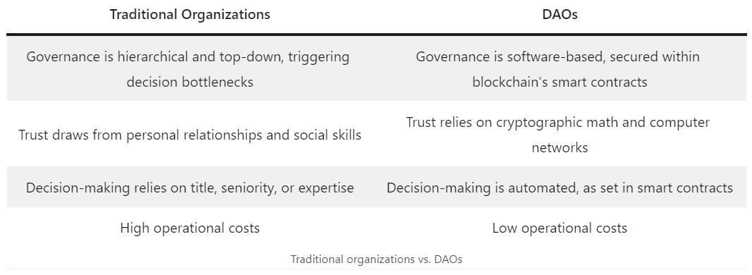 Traditional organization vs. decentralized autonomous organization