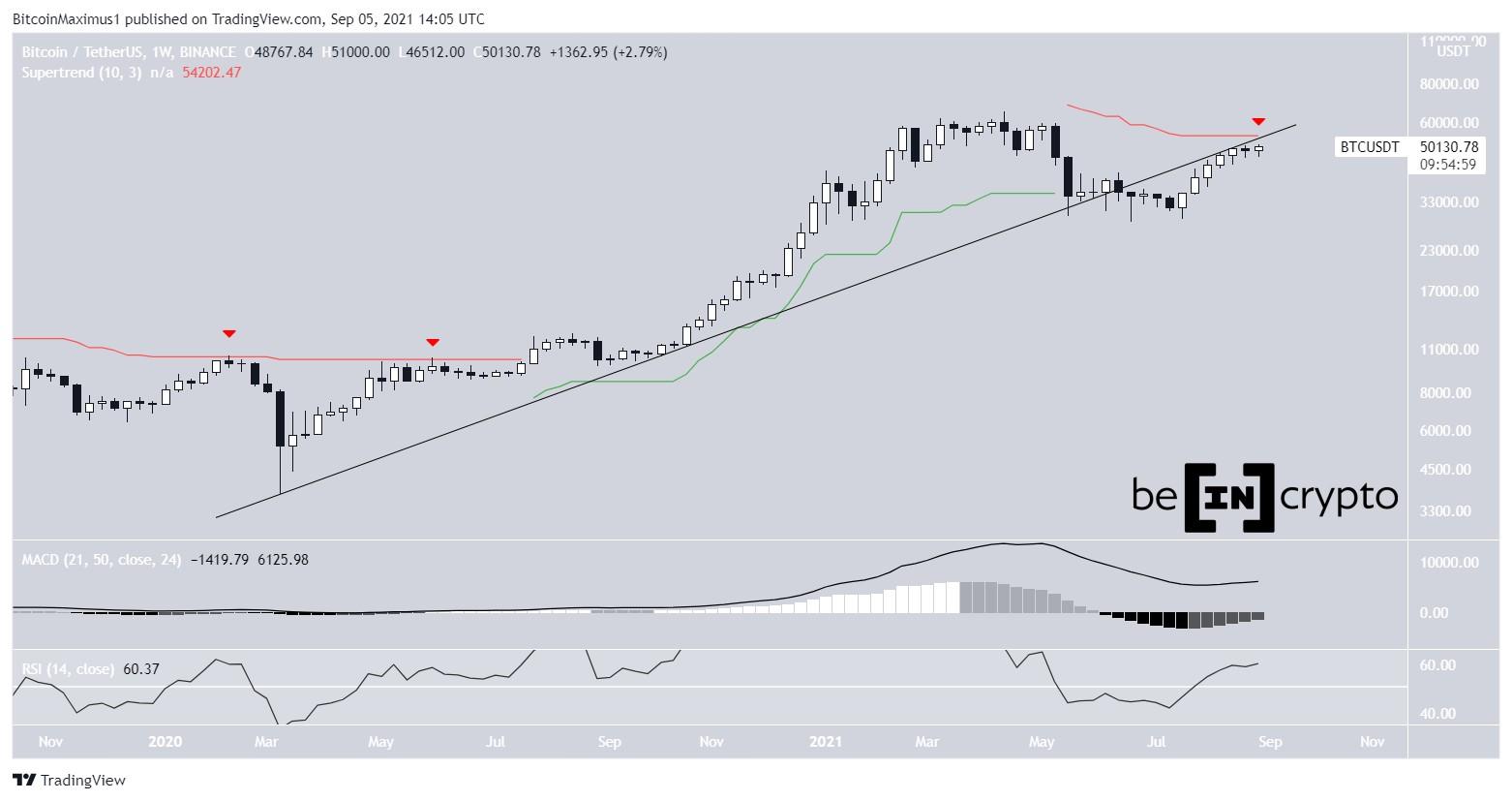 BTC long-term movement