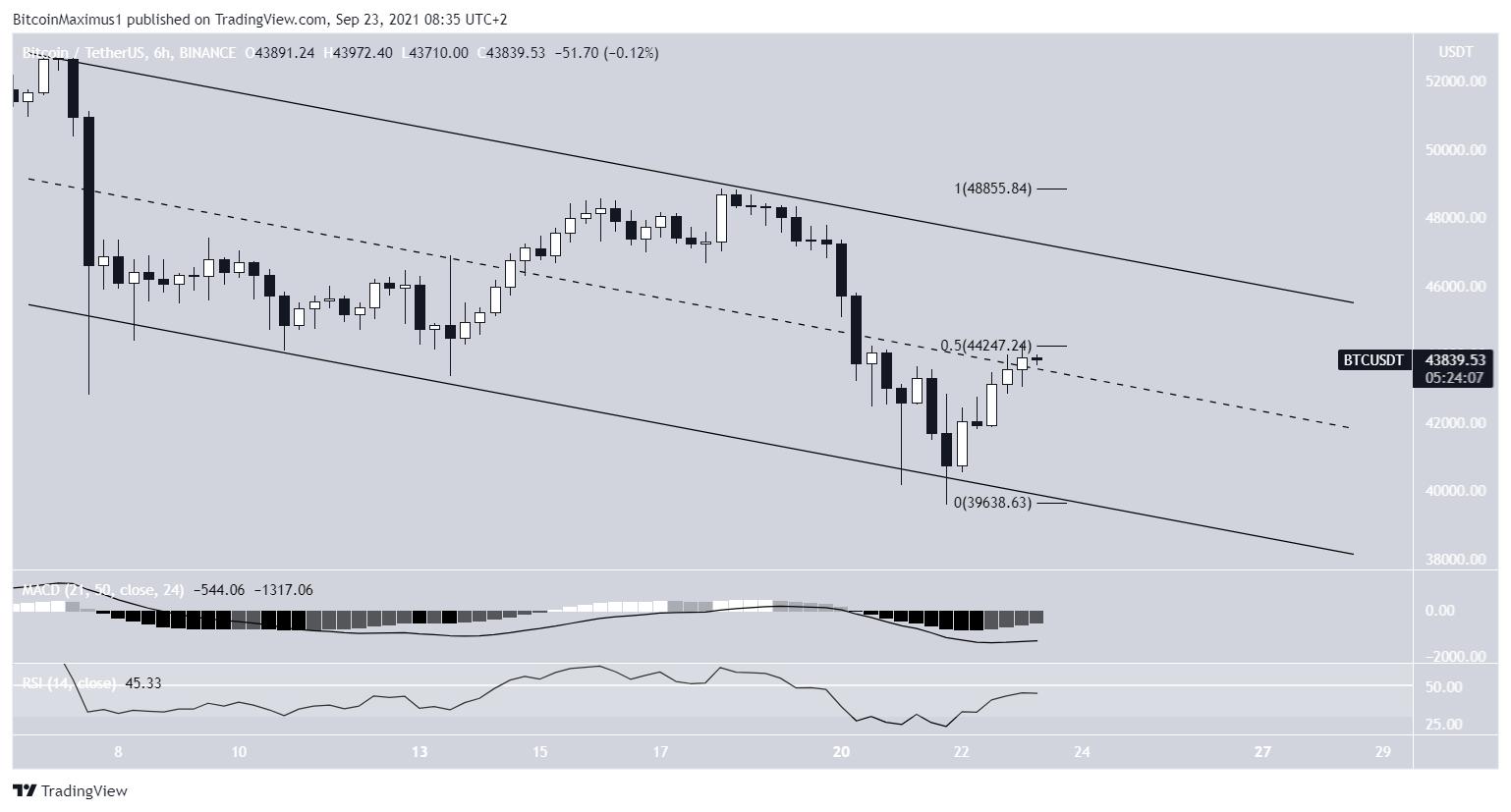 BTC descending parallel channel