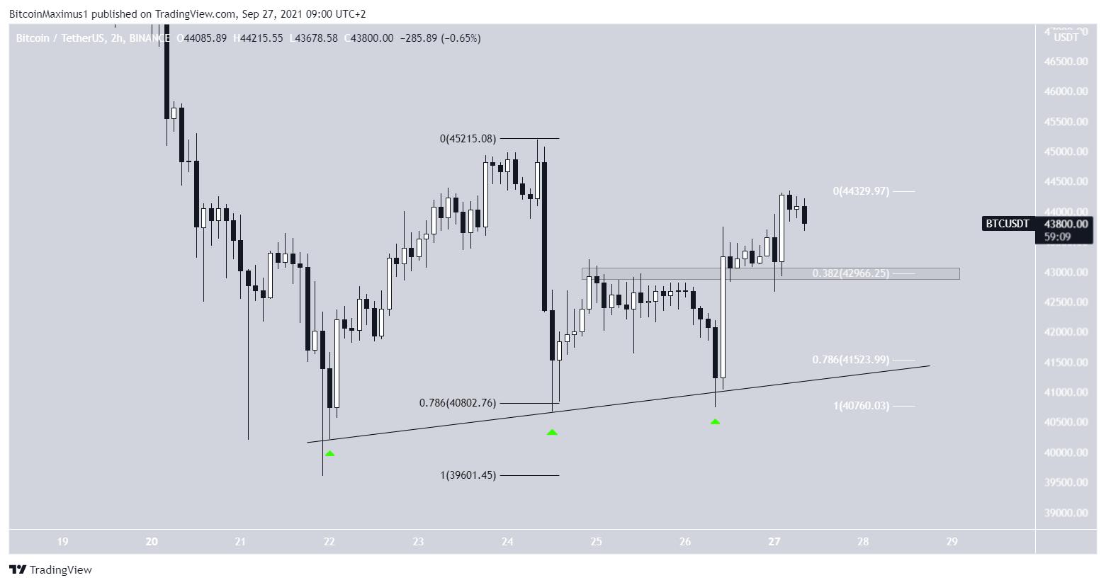 BTC Short-term bounce