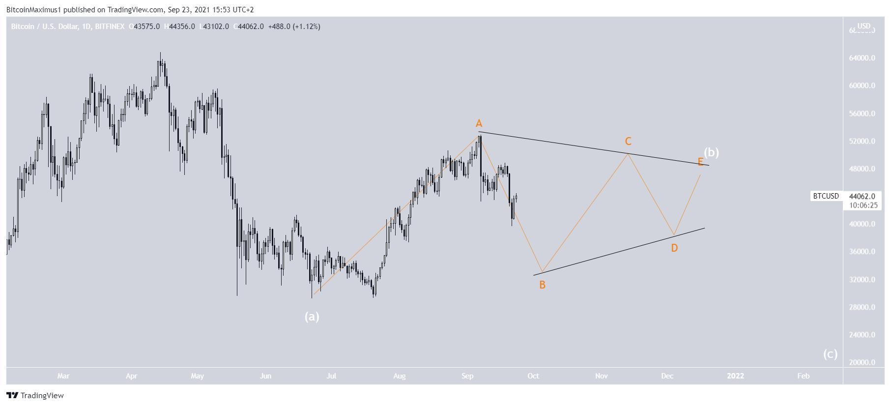 Triangle BTC