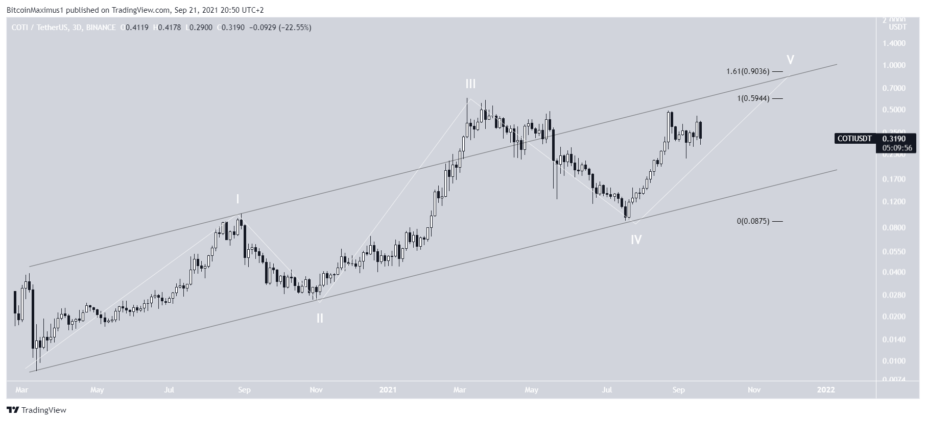 COTI Five wave structure