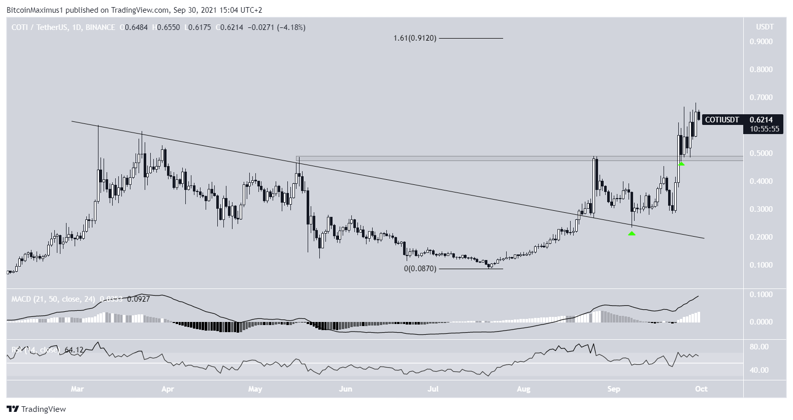 COTI Breakout