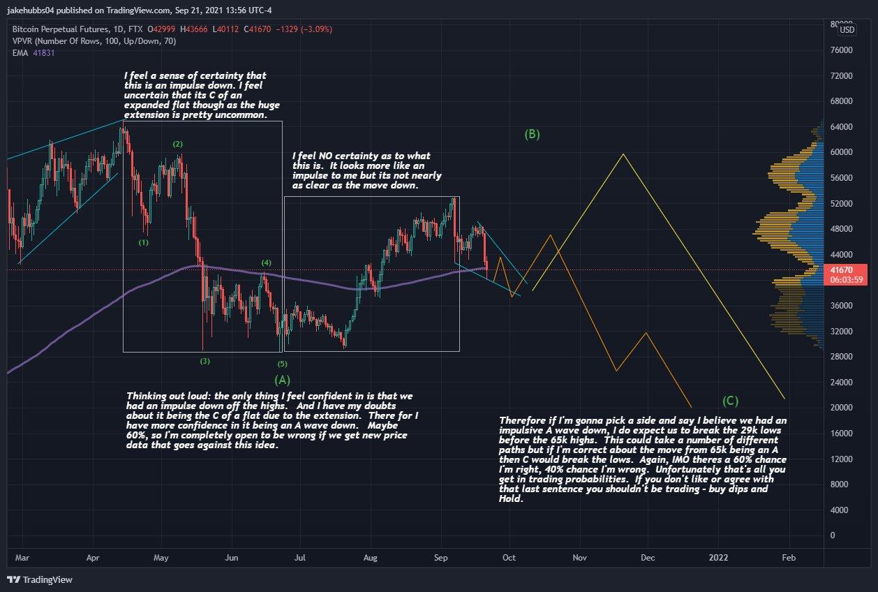 Dwa scenariusze liczby fal dla BTC