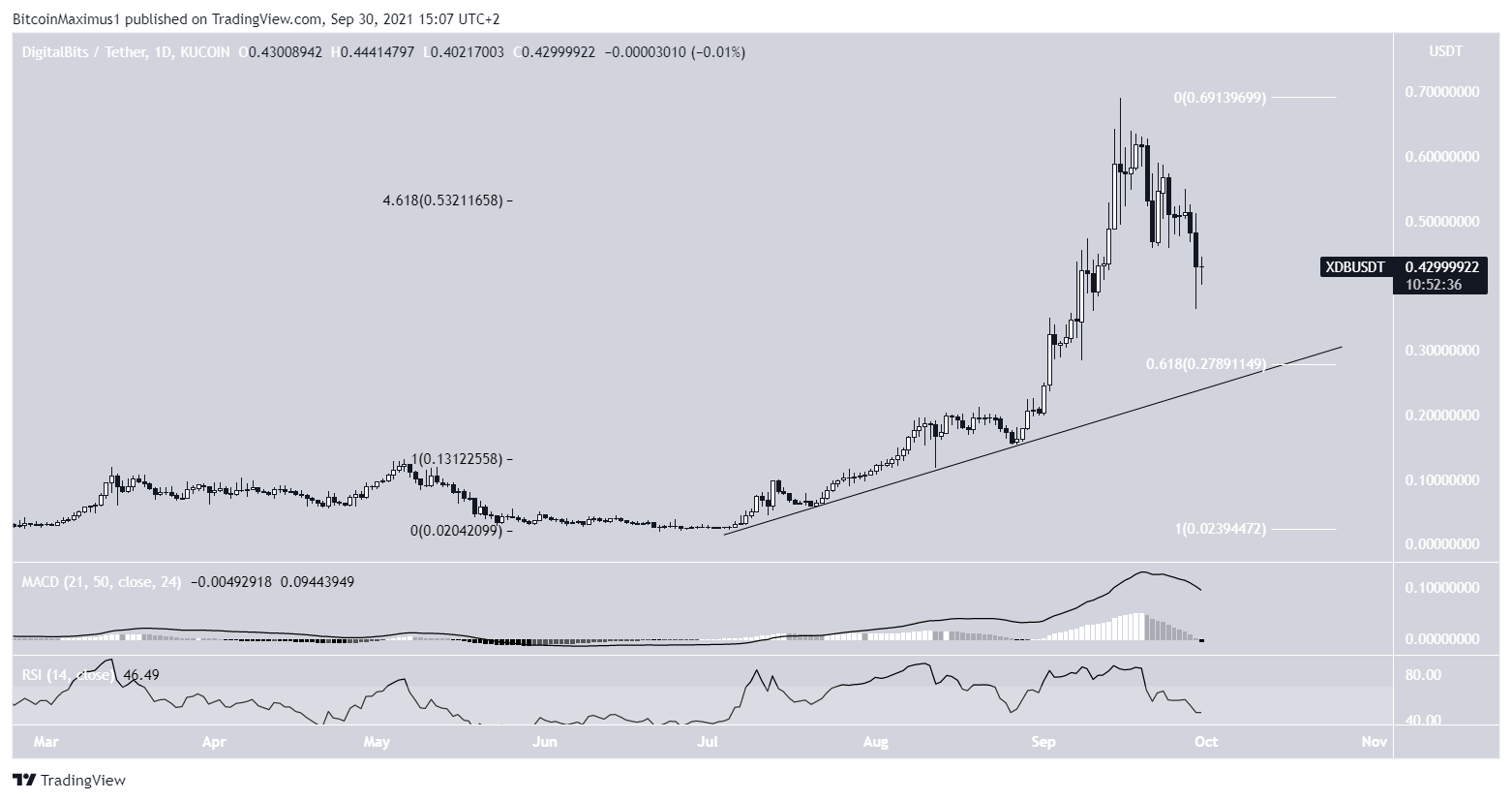 XDB Ascending support