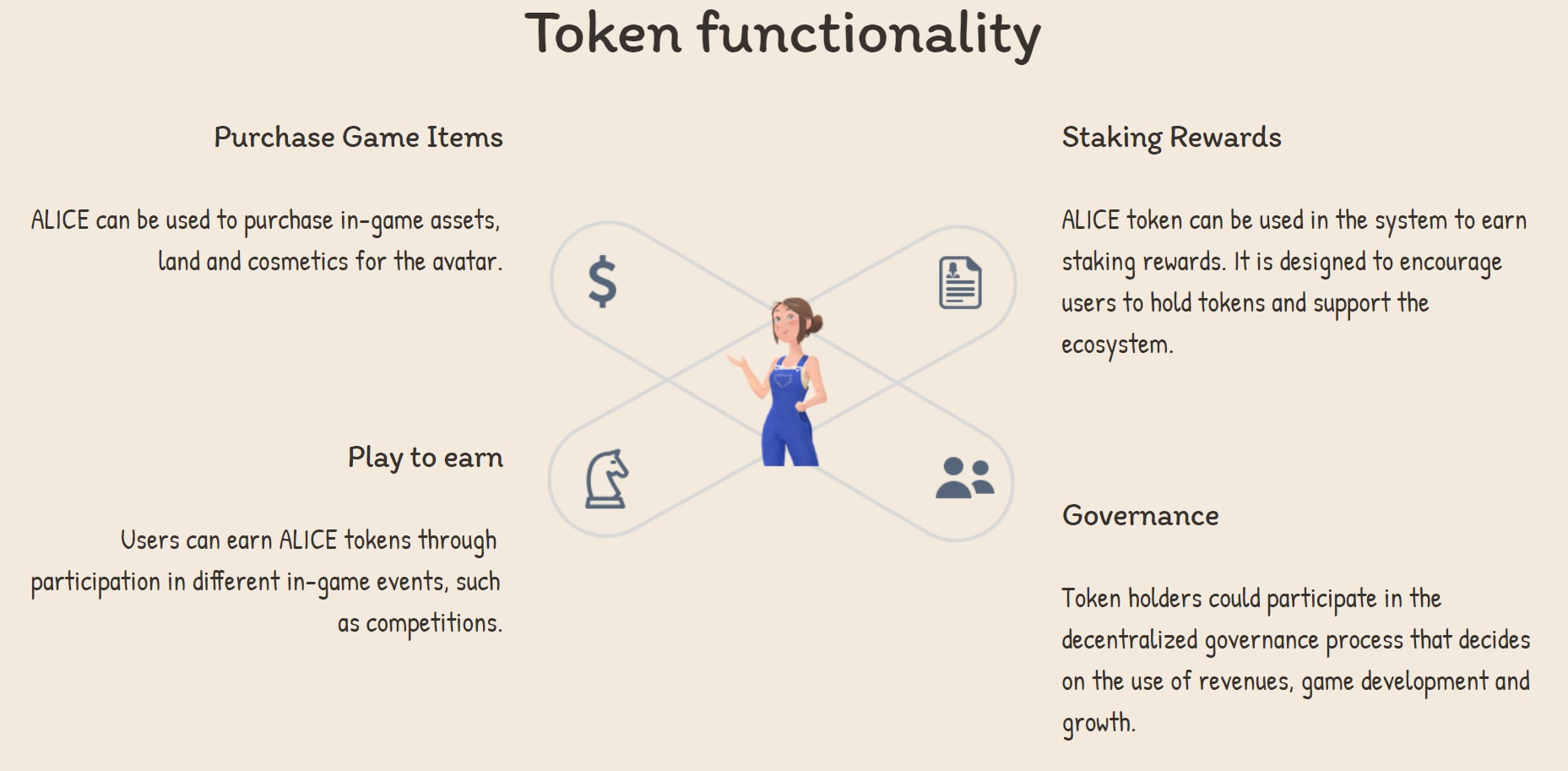 Use cases of the ALIC token
