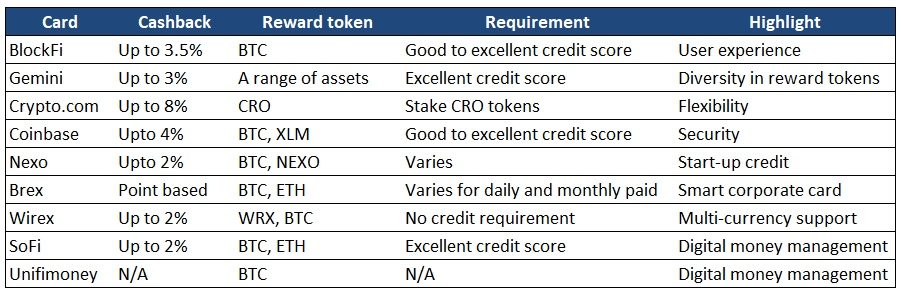 Best crypto credit cards of 2021 compared