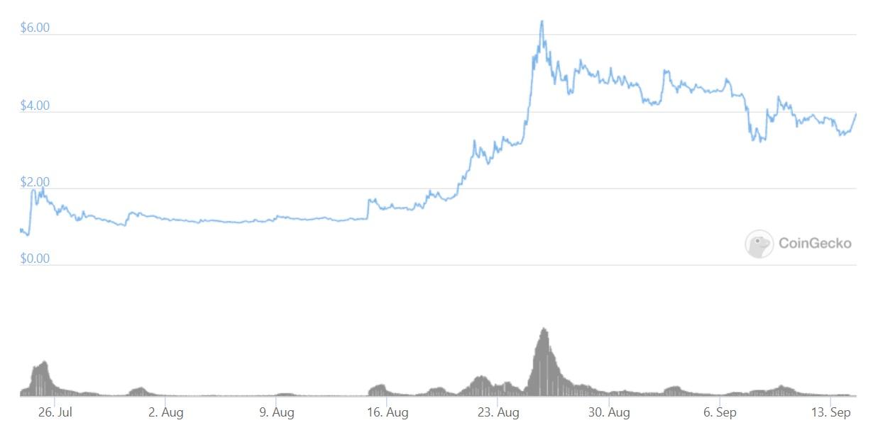 Coin98 price