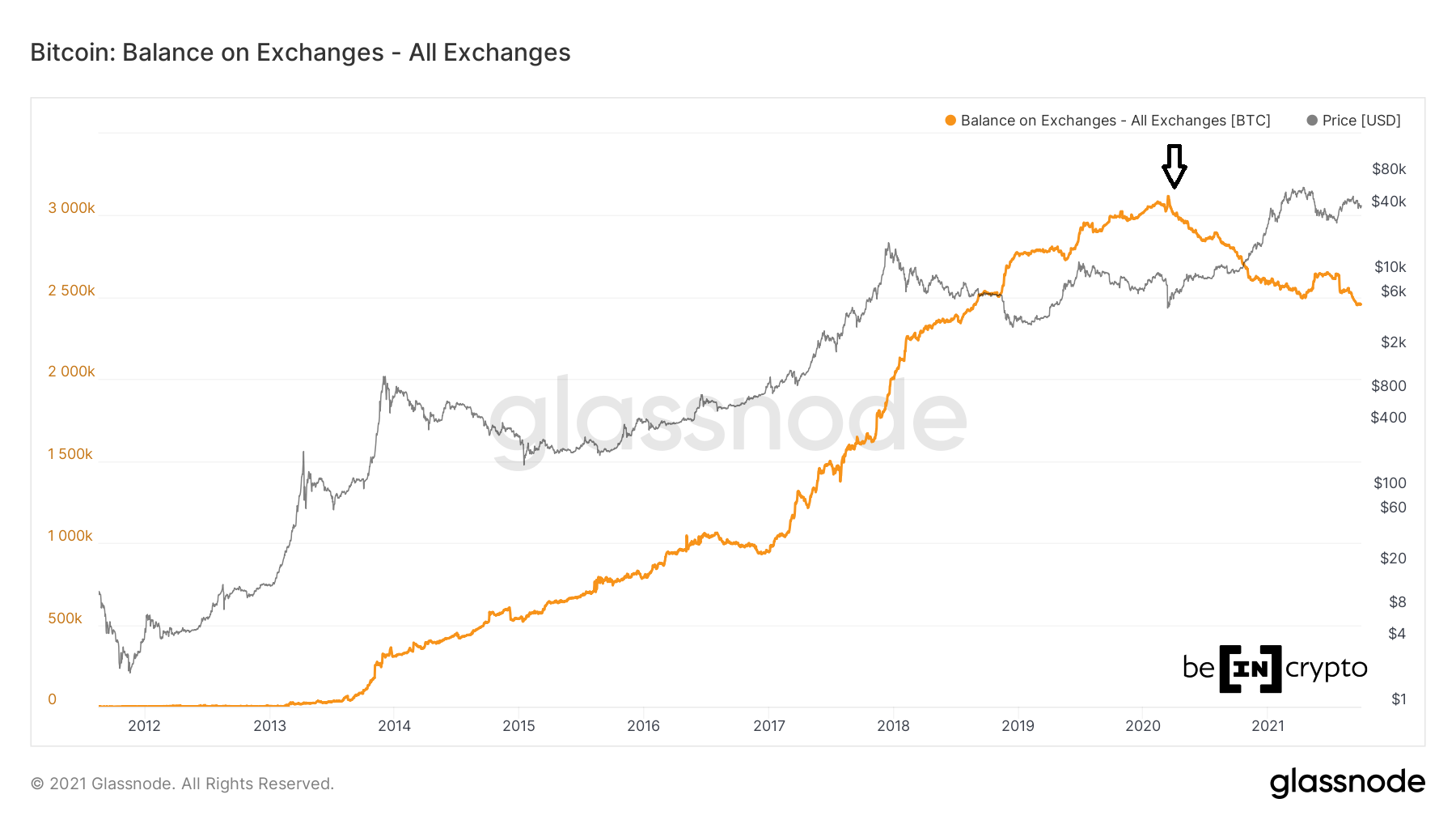 BTC Exchange balance