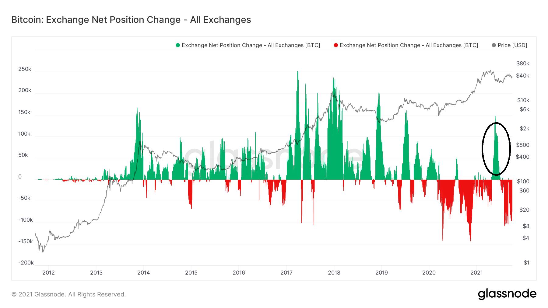 Exchange net position