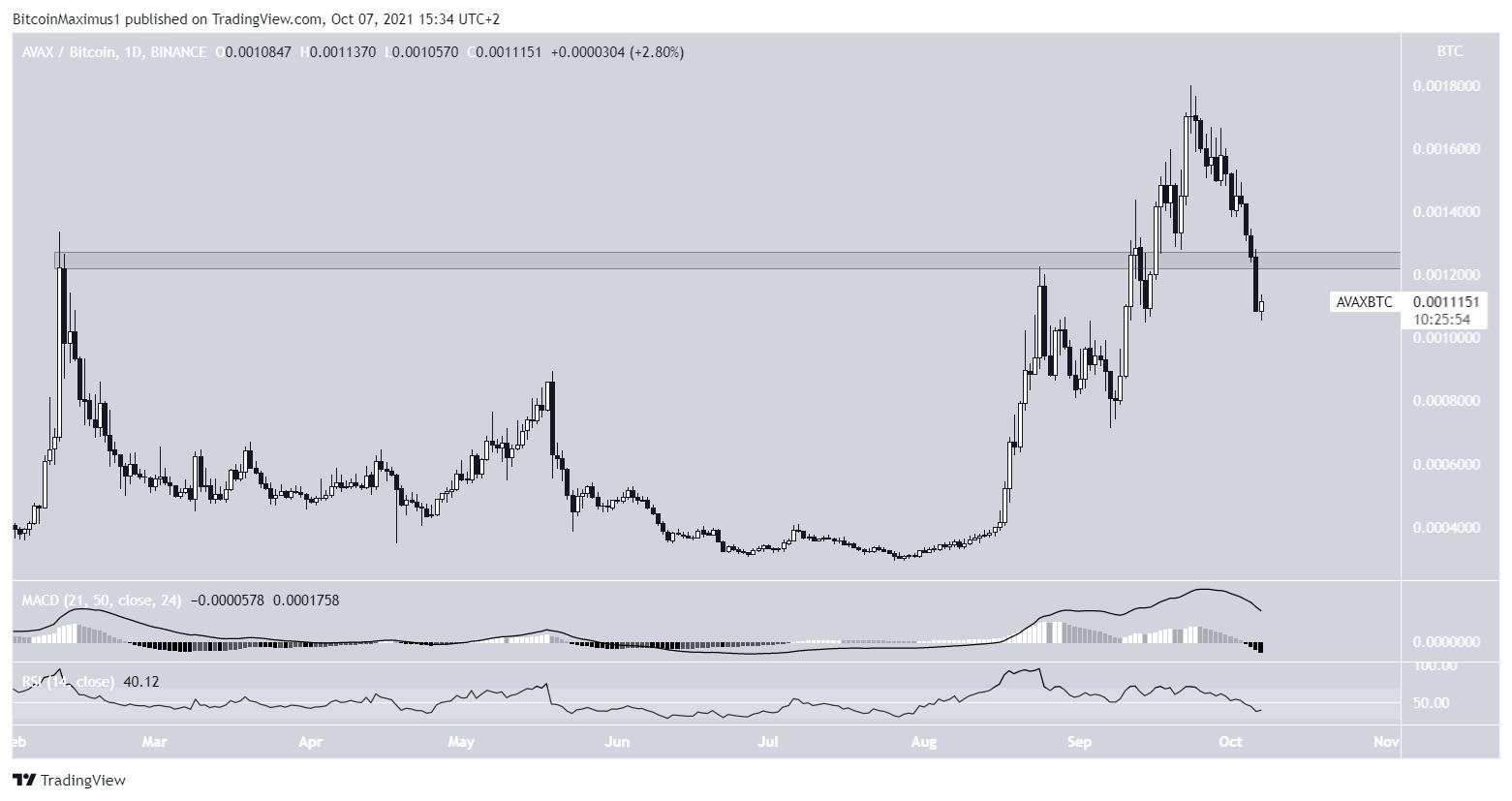 AVAX/BTC drop