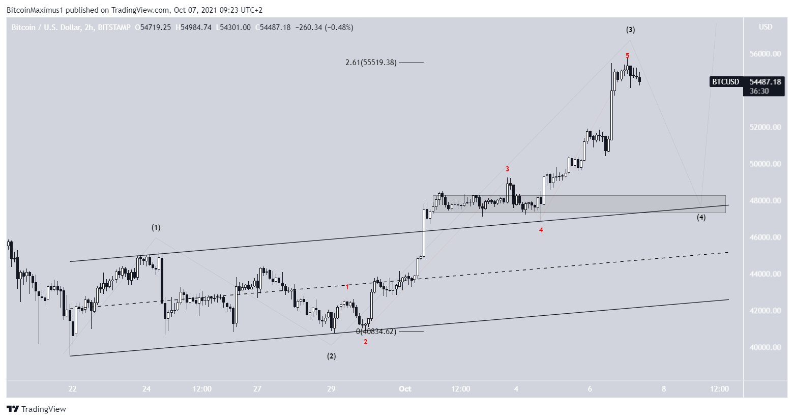 BTC short-term movement