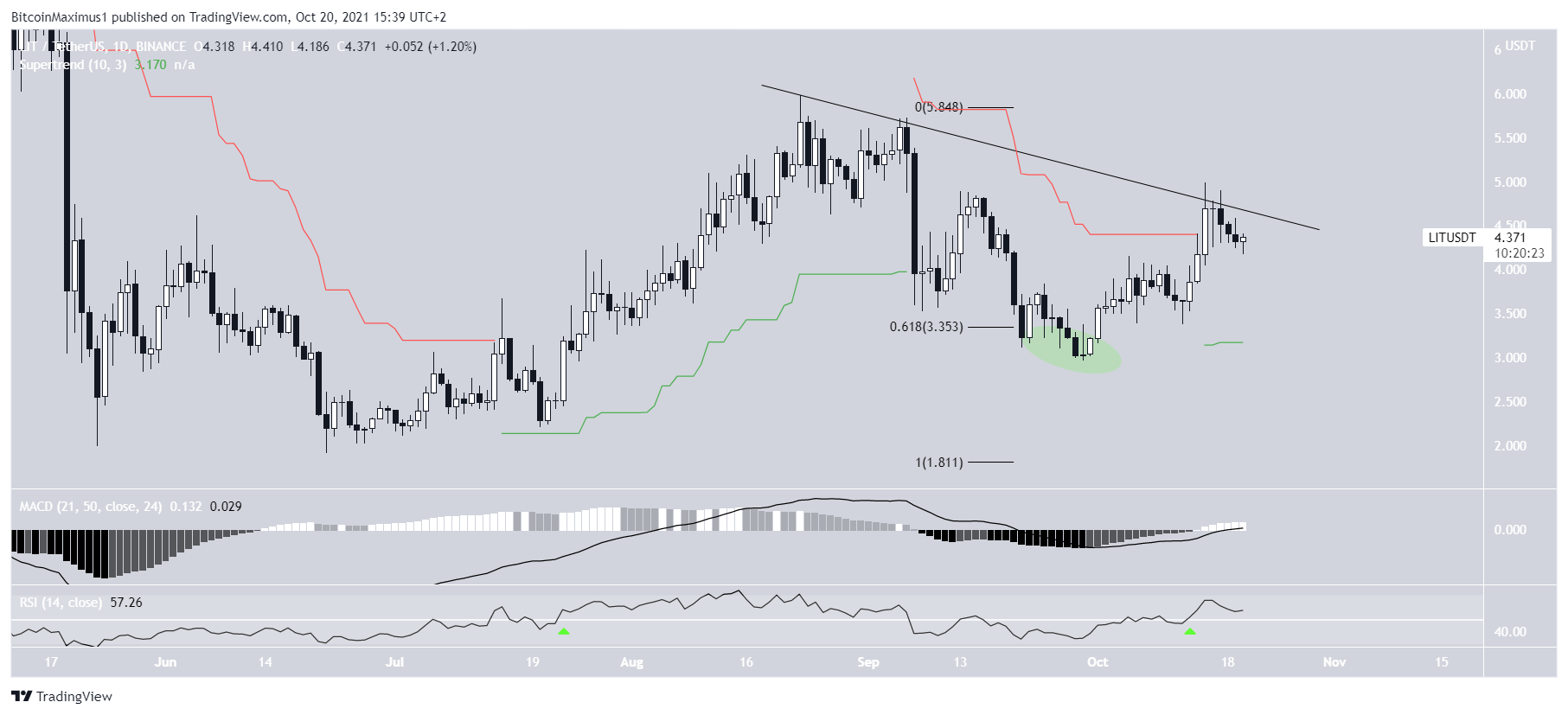 Lition (LIT) Could Confirm Bullish Trend With Breakout Above Resistance