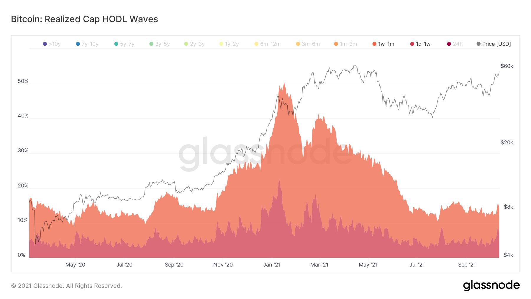 Short-term wave